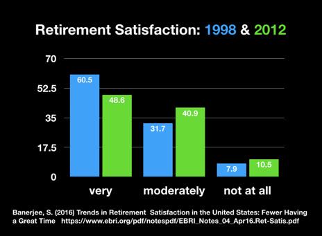 Retirement Chart